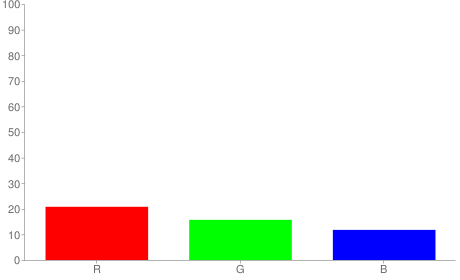 #35281e rgb color chart bar