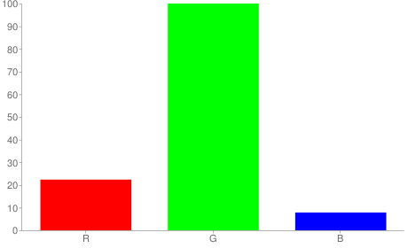 #39ff14 rgb color chart bar