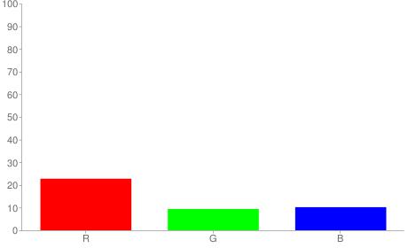#3a181a rgb color chart bar