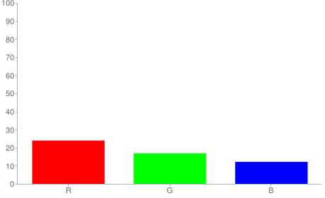 #3d2b1f rgb color chart bar