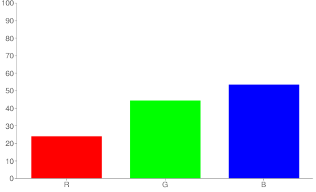 #3d7188 rgb color chart bar