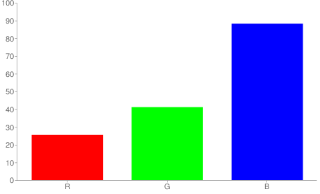 #4169e1 rgb color chart bar
