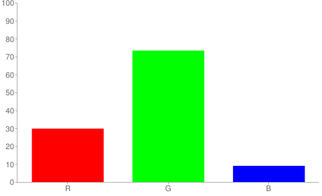 #4cbb17 rgb color chart bar