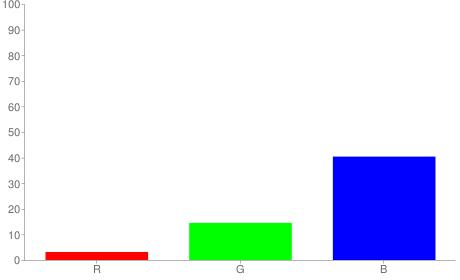 #082567 rgb color chart bar