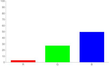 #08457e rgb color chart bar