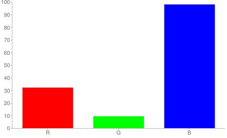 #5218fa rgb color chart bar