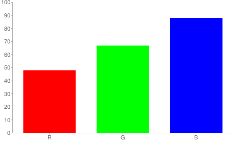#7aaae0 rgb color chart bar
