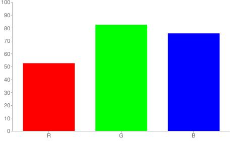 #86d2c1 rgb color chart bar
