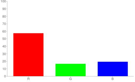 #922a31 rgb color chart bar