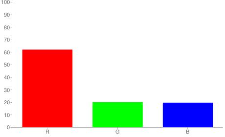 #9e3332 rgb color chart bar