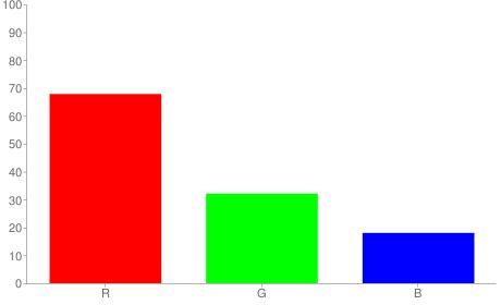 #ad522e rgb color chart bar