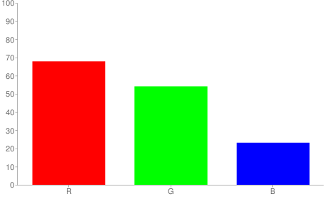 #ad8a3b rgb color chart bar