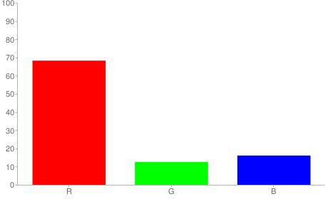 #ae2029 rgb color chart bar