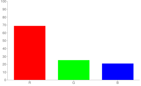 #af4035 rgb color chart bar
