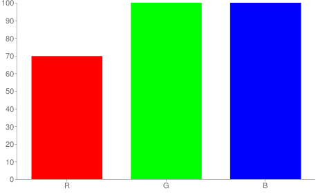 #b2ffff rgb color chart bar