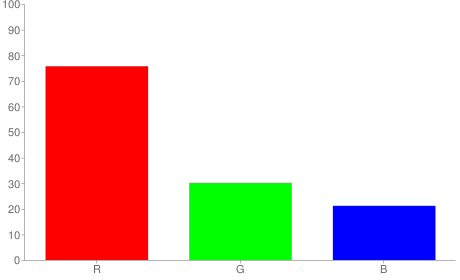 #c14d36 rgb color chart bar