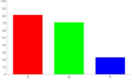 #cfb53b rgb color chart bar