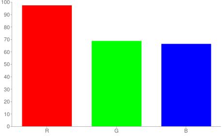 #f8afa9 rgb color chart bar