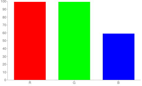#fdfd96 rgb color chart bar