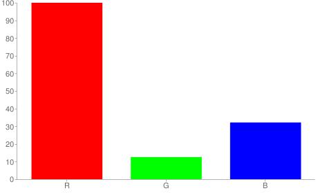 #ff2052 rgb color chart bar