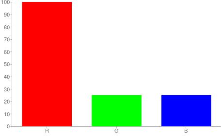 #ff4040 rgb color chart bar