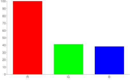 #ff6961 rgb color chart bar