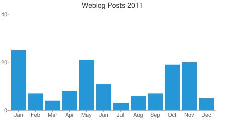 Annual Post Statistics