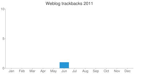 Annual Trackback Statistics