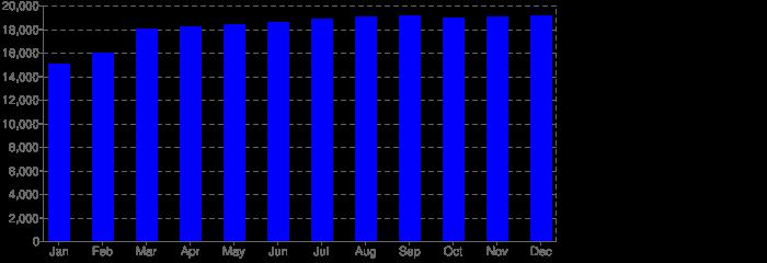 Unique visitors - statistics by month