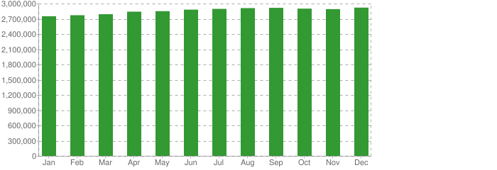 Industry page views - statistics by month