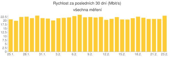 graf vývoje za posledních 30 dní