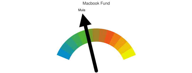 Macbook Fund