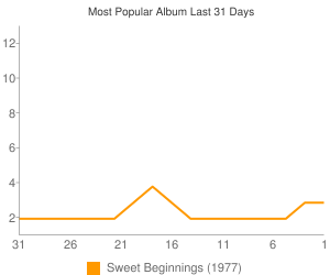 Most Popular Album This Month