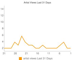 Artist Views This Month