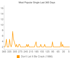 Most Viewed Single  Last 12 Months
