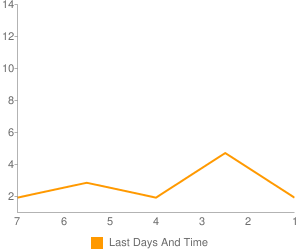 Total Visits This Week