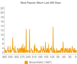 Most Popular Album  Last 12 Months