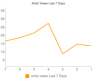 Artist Views This Week