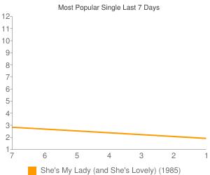 Most Viewed Single This Week