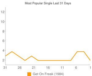 Most Viewed Single This Month