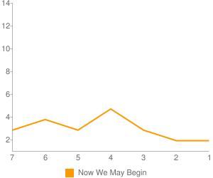 Total Visits This Week