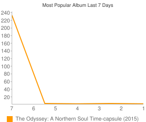 Most Popular Album This Week