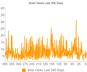 Artist Views Last 12 Months