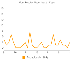 Most Popular Album This Month