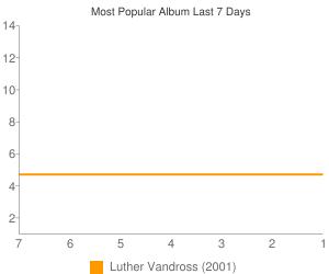 Most Popular Album This Week