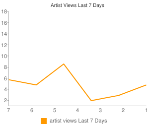 Artist Views This Week