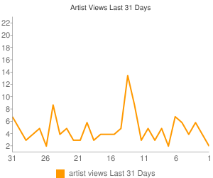 Artist Views This Month