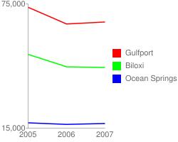 Population decrease for Gulfport, Biloxi, and Ocean Springs