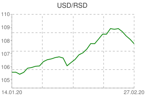 USD / RSD