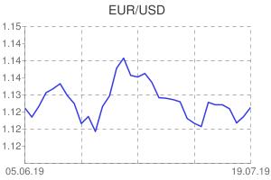 EUR / USD